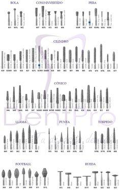 Tipos de Fresas Dentales de Diamante #fresasdentales #clinicadental #odontologia #materialdental #instrumentalodontologico
