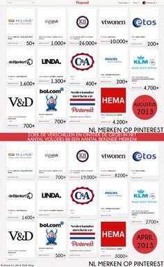 Overzicht van een aantal Nederlandse merken op Pinterest en de stijging in het aantal volgers in nog geen 4 maanden tijd.