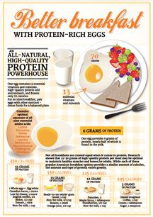 Better breakfast with Eggs infographic from Egg Nutrition Center showcases health benefits of eggs including protein. Love it :)