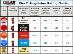 Most fire extinguishers used in the hospital are class A-B-C. 1. A - used on wood, cloth, paper 2. B - used on grease, propane, flammable liquid fires 3. C - used on electrical fires
