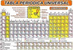 19 best tabla periodica actualizada images on pinterest in 2018 ultima tabla periodica actualizada tabla periodica completa tabla periodica elementos tabla periodica groups urtaz Gallery
