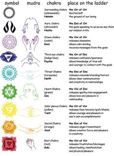 Symbol, Mudra, and Chakra Chart - see how each area corresponds to the area following the information left to right. You can work with the symbols and mudras for your own healing work for your chakras or incorporate them into your meditation work!