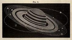 Fig. 9. Saturn's Rings. 1872.