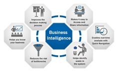 How Business Intelligence Helps You Understand Your Consumer
