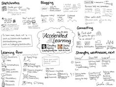 tim ferriss meta learning strategies - Google Search