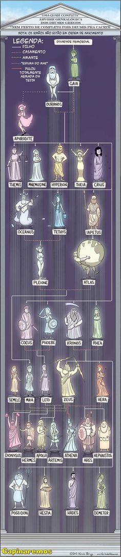Árvore Genealógica dos Deuses Gregos.: