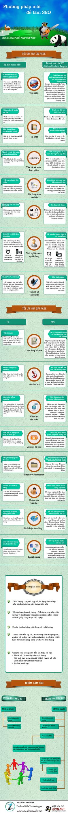 Phương pháp mới để làm SEO [infographic]    http://eqvn.net/infographic-phuong-phap-lam-seo-moi-nhat/