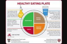 The Healthy Eating Plate, a visual guide that provides a blueprint for eating a healthy meal, was unveiled today by Harvard nutrition experts.