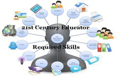 21st Century Educator? You Must Know These Skills - EdTechReview