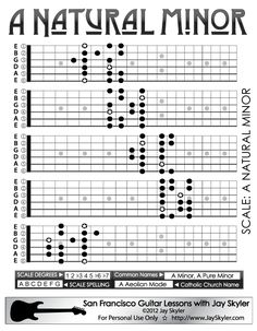 Natural Minor Scale Guitar Patterns- Chart, Key of A - http://www.jayskyler.com/minor-scale-guitar-neck-charts/a-natural-minor-scale-guitar-patterns-chart.html?rel=canonical Jay Skyler (415)845-5471 Guitar Lessons, San Francisco CA 94102