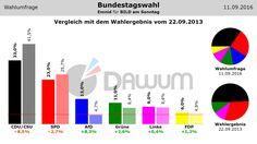 Vergleich Umfrage / Wahlergebnis: Bundestagswahl (#btw) - Emnid - 11.09.2016
