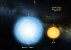 La estrella Kepler 1145123 es el objeto natural más redondo jamás medido en el Universo. Las oscilaciones estelares implican que la diferencia en radio entre el ecuador y los polos es de solo 3 kilómetros. Esta estrella es significativamente más redonda que el Sol. Crédito: Laurent Gizon et al. y el Max Planck Institute for Solar System Research, Alemania. Ilustración de Mark A. Garlick.