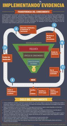 Transferencia del conocimiento #infografia #infographic #education