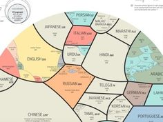 The world's most spoken languages in a single beautiful infographic
