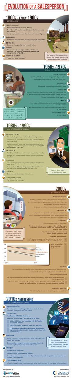 Evolution du métier de vendeur : fin 19e,début  20e siècle, le vendeur est attendu par les consommateurs /  années 50 - 70,  La consommation est synonyme de plaisir. /  années 80 et 90, Les consommateurs deviennent plus sélectifs,  le vendeur doit miser sur le conseil et la relation client. /  années 2000: Internet, le consommateur prend le dessus dans la relation commerciale. /  années 2010, le consommateur grâce aux réseaux sociaux, attend du commercial une réelle expertise.