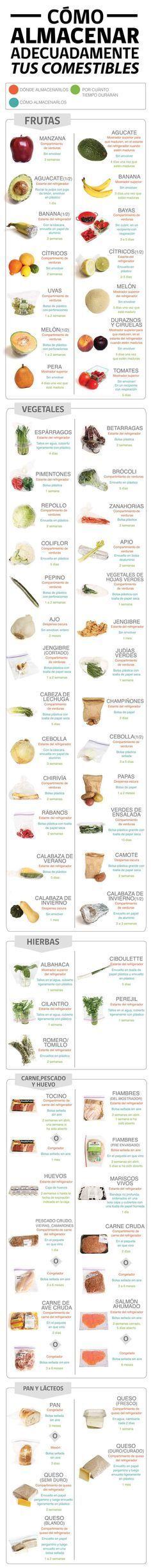El almacenamiento de alimentos en casa. #alimentos #infografia #conservación | https://lomejordelaweb.es