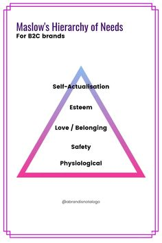 The 'Hierarchy of Needs' created by Abraham Maslow and Archetypes work together to help brand owners understand their brand and customers in new ways. Maslow's Hierarchy Of Needs, Brand Archetypes, Abraham Maslow, Self Actualization, Psychology, Target Audience, Logo, Adulting, Relationships