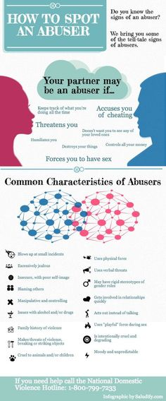 Psychology of an abuser: Why do people physically & psychologically abuse others and themselves?