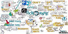 global visual facilitation - Google Search