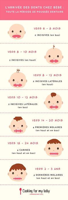 Les dents de bébé : tout sur la poussée dentaire