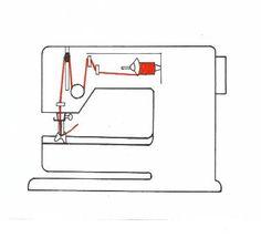 YLÄLANGAN PUJOTUS Ylälangan pujotusjärjestys on periaatteessa aina sama, vaikka osien paikat ja muoto vaihtelevat paljonkin eri koneissa. 1. Lankatappi 2. Langanohjain(1-2) 3. Ylälangan kiristäjä 4. Langannostaja 5. Langanohjain(1-2) 6. Neulan silm