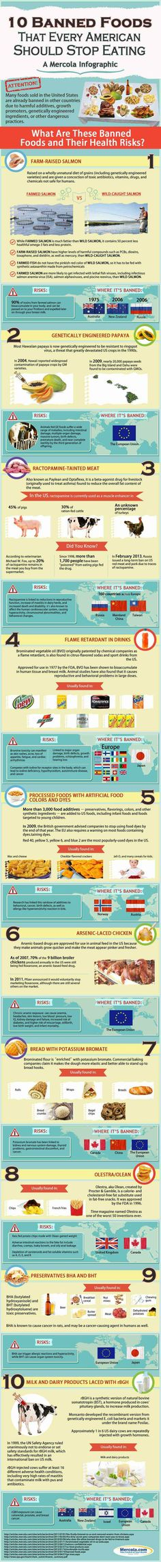 Great graphic on foods that we continue to eat in the United States that are BANNED in other countries due to the additives, hormones and preservatives that are in them!  It's no surprise that the US is lagging behind other countries when it comes to nutrition but we can do better than this!