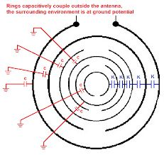 Image result for theory-of-the-multiple-wave-oscillator