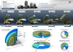 Семейство ЗРК «Бук»: инфографика.