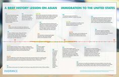 A Brief History Lesson on Asian Immigration to the United States ~ via Inheritance Magazine