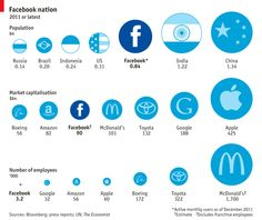 We All Are The Facebook Nation – A look At Facebook By The Numbers [Infographic]