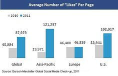 Facebook Uk, Facebook Likes, Followers Instagram, Twitter Followers, Face Book, Facebook Marketing, Social Networks, Gain, Bar Chart