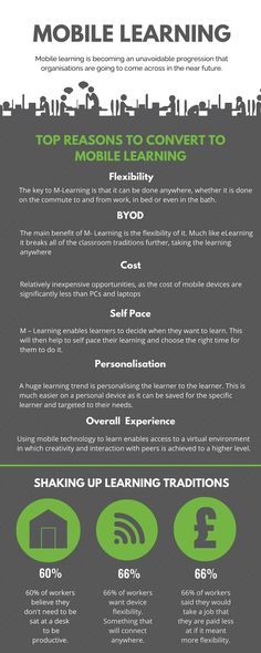 The mLearning Movement Infographic presents the top reasons to convert to mobile learning.