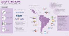 Datos útiles para la vida crediticia #Financiero vía @larepublica_co