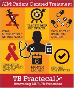 Image result for tb prevention poster