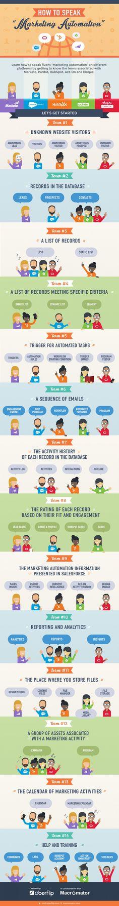 "How to Speak ""Marketing Automation"" #Infographic #infografía"