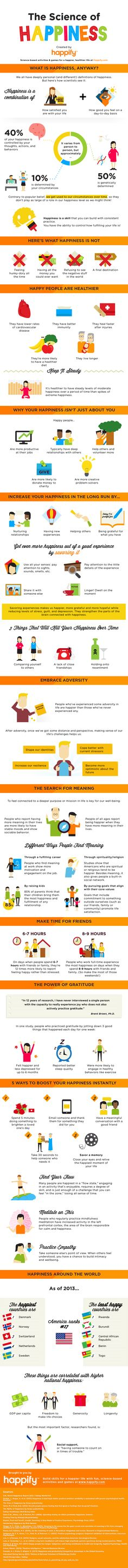 Happify's, The Science of Happiness, has everything you need to know about Happiness in one infographic! Science shows that happiness leads to success (and not the other way around)! Happy people are more creative, more productive at work, and more likely to succeed at school and in their careers. Plus, they bounce back more easily after setbacks, are healthier, and even live longer.
