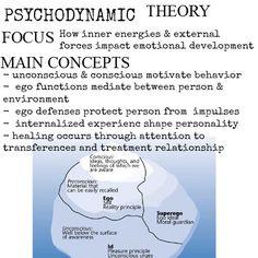 Theories of Human Behavior || focus & main concepts | Social Work Scrapbook