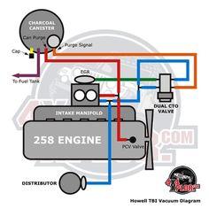 cj engine diagram schematic schematics amc 2940d1271719787 bbd carb vacuum ports 258 tbi vacdiagram