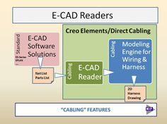 http://www.mip-group.com/cocreate/cabling.htm  Все электрические CAD-решения могут подготовить материалы для прокладки кабеля, если они способны экспортировать информацию и кабеле, например, Список соединений и Перечень деталей