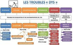 Les Différents Troubles Plus Trouble, Autism Sensory, Add Adhd, Dyslexia, Kids Health, Learn French, Data Visualization, Good To Know, Periodic Table