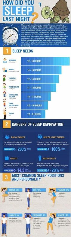 How did you #sleep last night #infographic