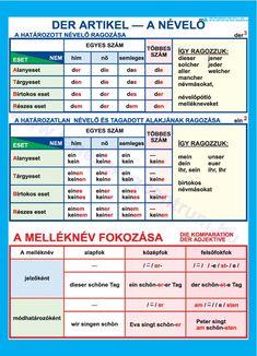 Német nyelvi oktatótabló, német nyelvi fali tabló, német ragozás, főnév, ige - Meló Diák Taneszközcentrum Kft fizikai kémiai taneszközök iskolai térképek