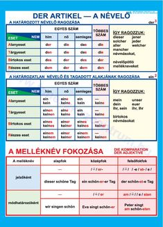 German Grammar, German Language, Learn German, High School, Learning, Google, The Fruit, German, Deutsch