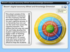 BLOOM'S DIGITAL TAXONOMY WHEEL and KNOWLEDGE DIMENSIONS - interactive