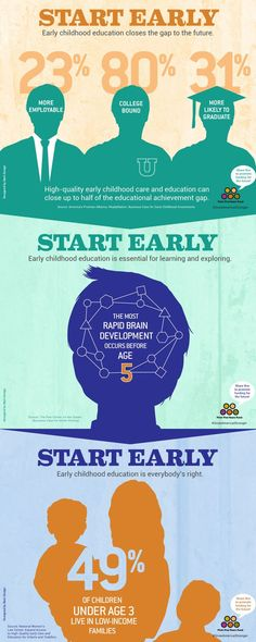 103 Best Why Early Childhood Education Matters Images Early