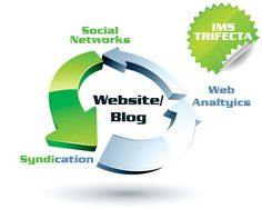 Ridhatillah internet marketing blog - If you wan boost up your profit with help of internet marketing then visit here for tips.