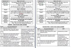 Revision Timetable, Gcse Revision, Ocr B, Gcse Geography, Home Schooling, Case Study, Assessment, Definitions, Teaching Ideas