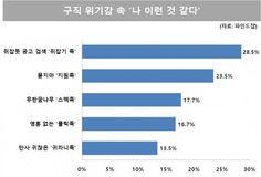 '취업난' 여성 구직행태, 2위 '묻지마 지원족'…1위는? : 동아닷컴'