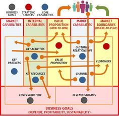 Strategy and the Business Model