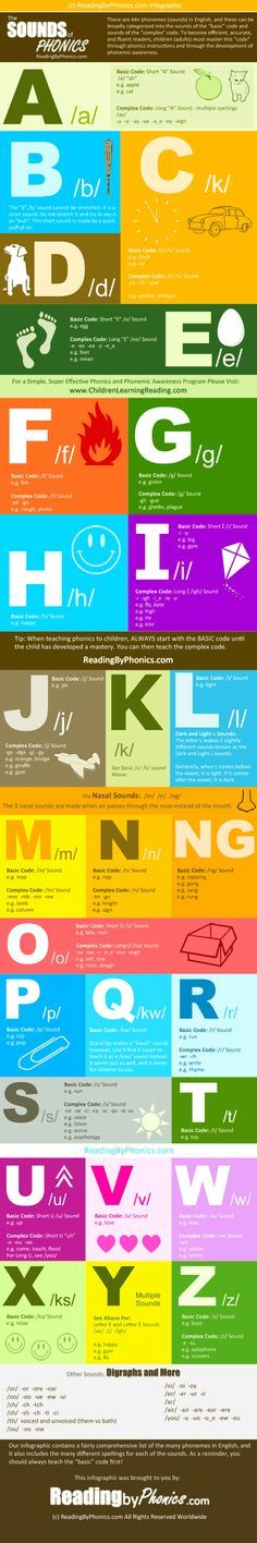 Complete phonics sound chart infographic